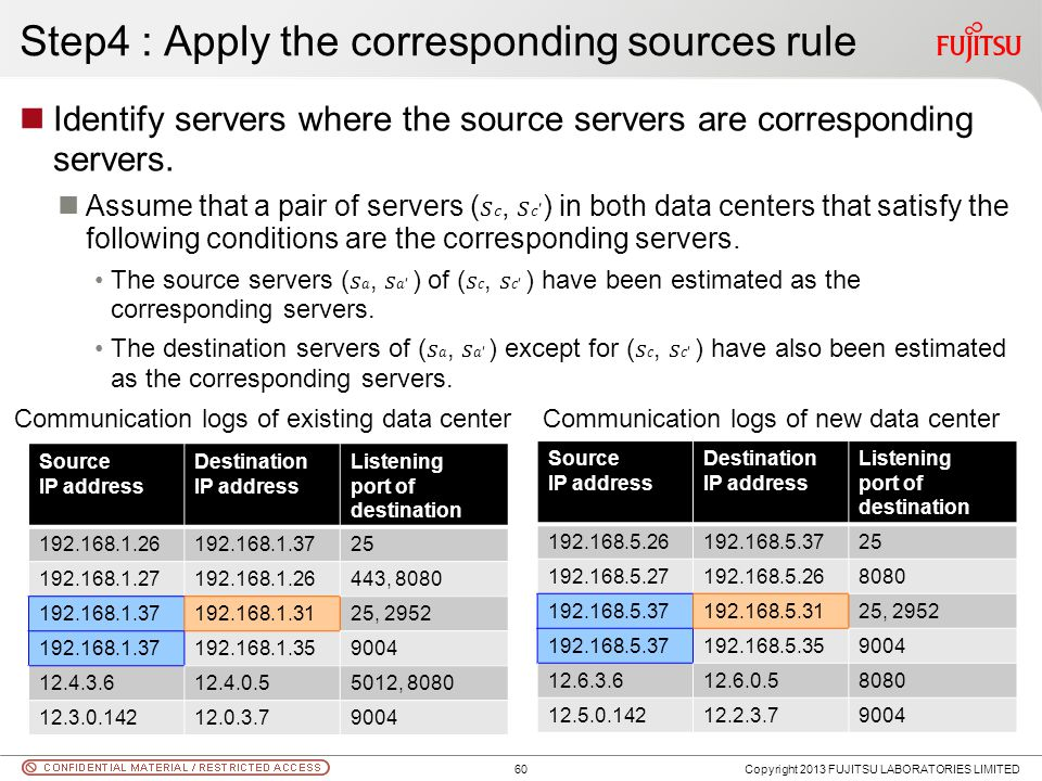 Step4 : Apply the corresponding sources rule Identify servers where the source servers are corresponding servers. Assume that a pair of servers (, ) i