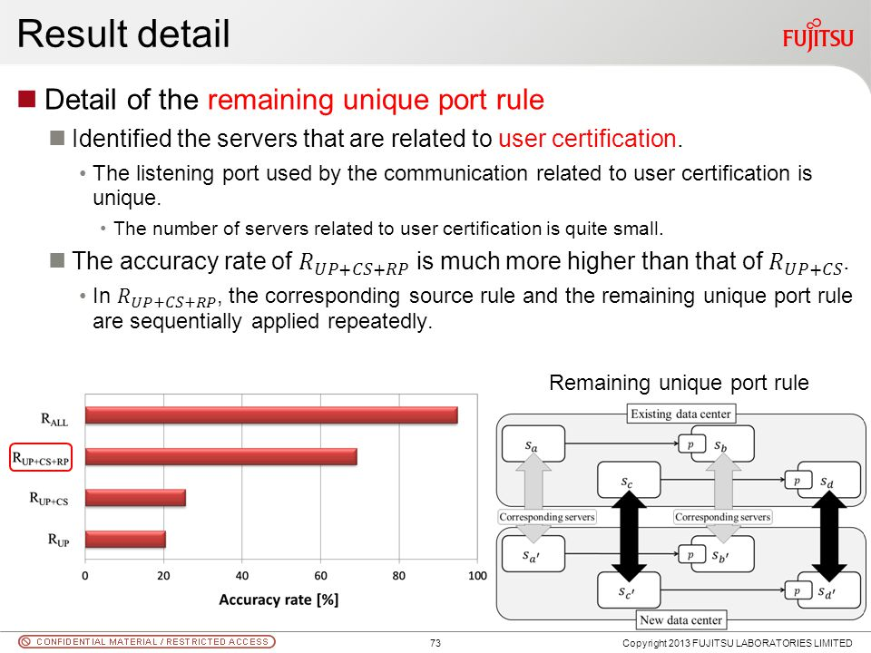 Result detail Copyright 2013 FUJITSU LABORATORIES LIMITED Remaining unique port rule 73