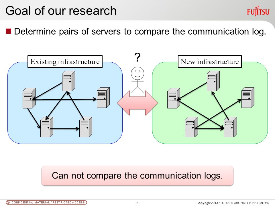 Goal of our research Determine pairs of servers to compare the communication log. Copyright 2013 FUJITSU LABORATORIES LIMITED Existing infrastructureN