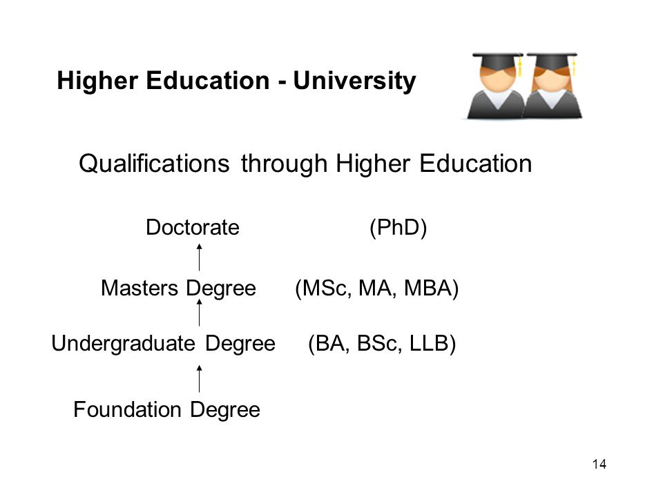 14 Higher Education - University Qualifications through Higher Education Doctorate (PhD) Masters Degree (MSc, MA, MBA) Undergraduate Degree (BA, BSc,