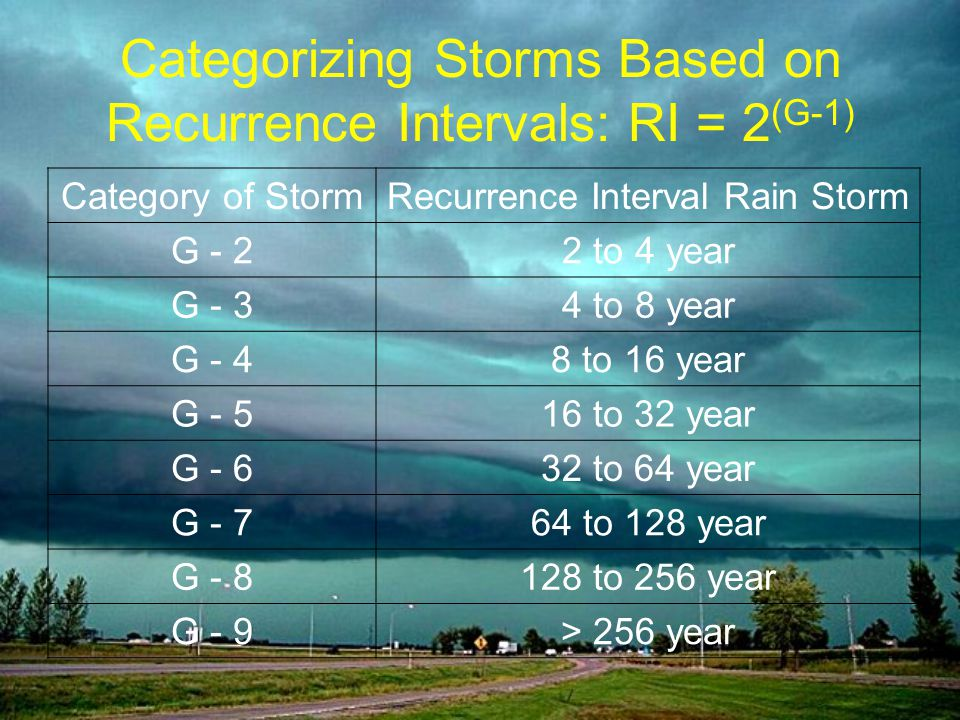 Categorizing Storms Based on Recurrence Intervals: RI = 2 (G-1) Category of StormRecurrence Interval Rain Storm G - 22 to 4 year G - 34 to 8 year G - 48 to 16 year G - 516 to 32 year G - 632 to 64 year G - 764 to 128 year G - 8128 to 256 year G - 9> 256 year