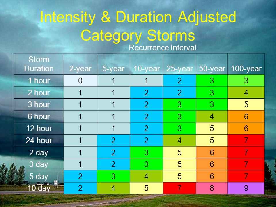 Intensity & Duration Adjusted Category Storms Recurrence Interval Storm Duration2-year5-year10-year25-year50-year100-year 1 hour011233 2 hour112234 3 hour112335 6 hour112346 12 hour112356 24 hour122457 2 day123567 3 day123567 5 day234567 10 day245789