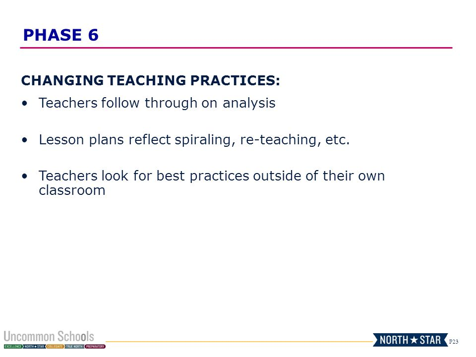 P23 CHANGING TEACHING PRACTICES: Teachers follow through on analysis Lesson plans reflect spiraling, re-teaching, etc. Teachers look for best practice