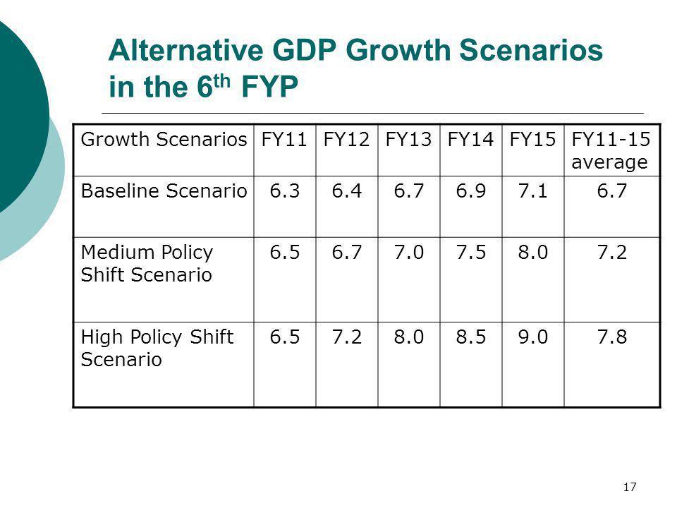 17 Alternative GDP Growth Scenarios in the 6 th FYP Growth ScenariosFY11FY12FY13FY14FY15FY11-15 average Baseline Scenario6.36.46.76.97.16.7 Medium Pol