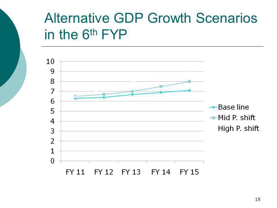Alternative GDP Growth Scenarios in the 6 th FYP 18