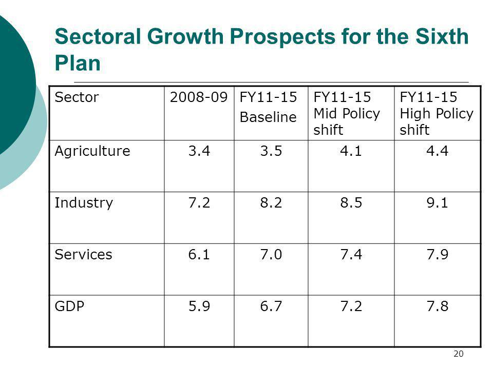 20 Sectoral Growth Prospects for the Sixth Plan Sector2008-09FY11-15 Baseline FY11-15 Mid Policy shift FY11-15 High Policy shift Agriculture3.43.54.14
