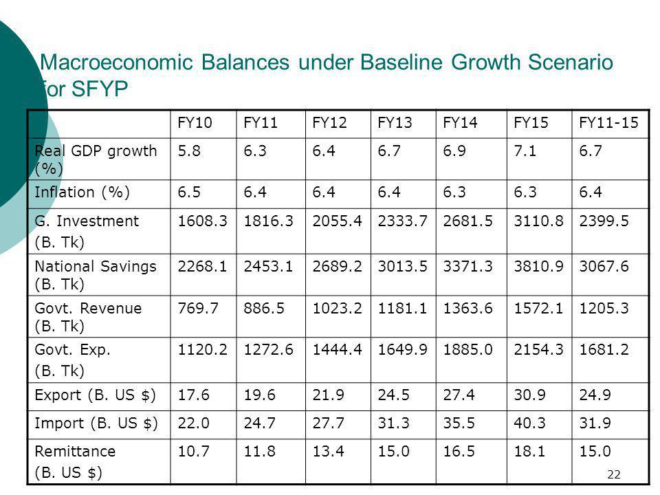 22 Macroeconomic Balances under Baseline Growth Scenario for SFYP FY10FY11FY12FY13FY14FY15FY11-15 Real GDP growth (%) 5.86.36.46.76.97.16.7 Inflation