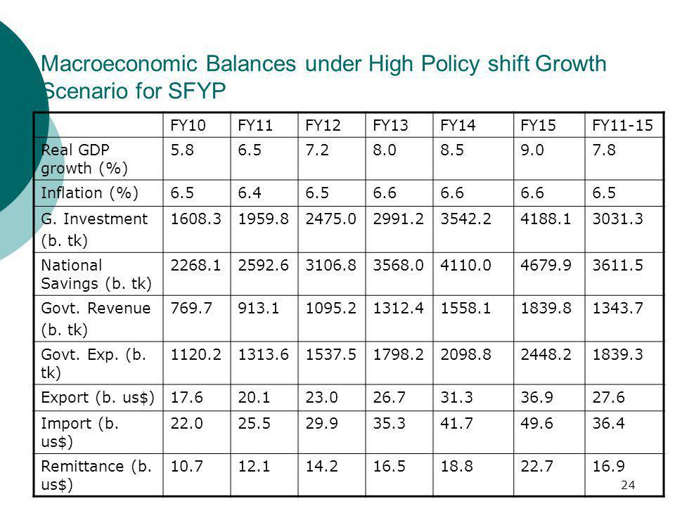 24 Macroeconomic Balances under High Policy shift Growth Scenario for SFYP FY10FY11FY12FY13FY14FY15FY11-15 Real GDP growth (%) 5.86.57.28.08.59.07.8 I
