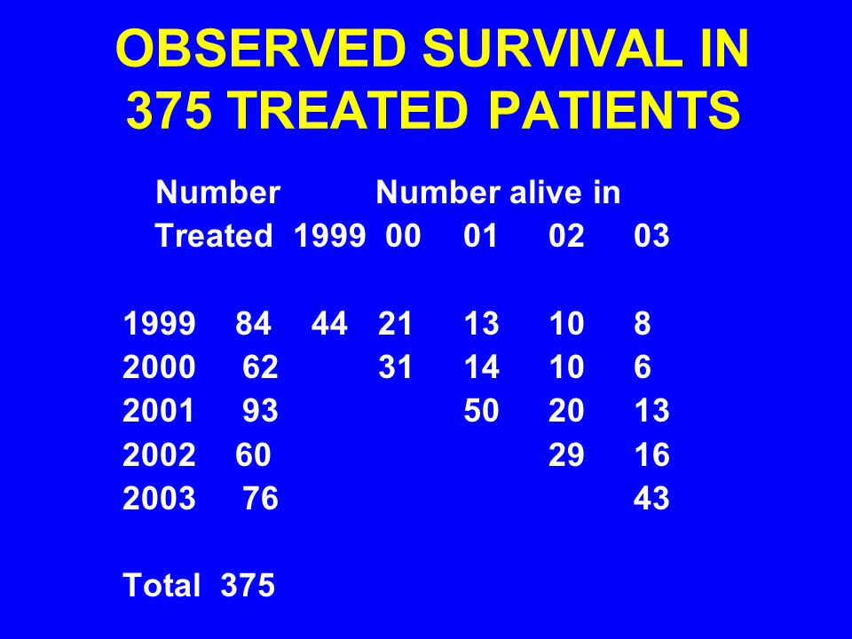 OBSERVED SURVIVAL IN 375 TREATED PATIENTS Number Number alive in Treated1999 000102 03 1999 84 442113108 2000 62 3114106 2001 93502013 2002 602916 2003 7643 Total 375