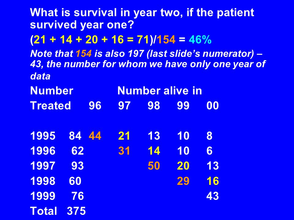 What is survival in year two, if the patient survived year one.