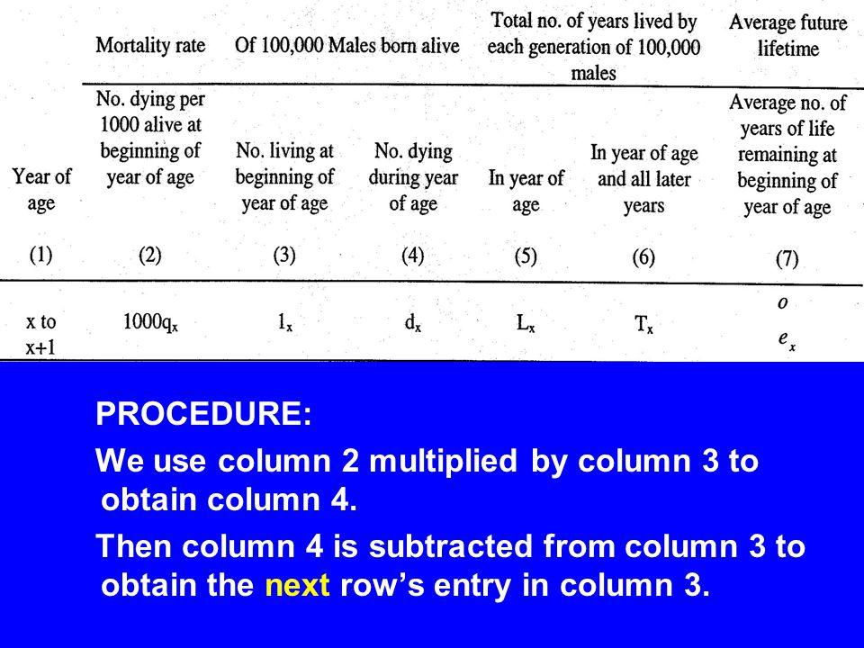 PROCEDURE: We use column 2 multiplied by column 3 to obtain column 4.