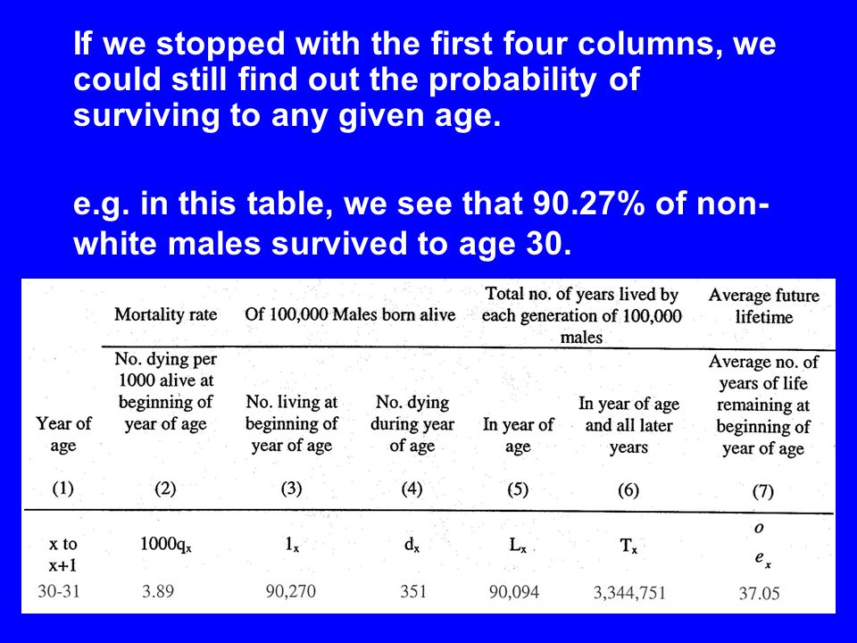 If we stopped with the first four columns, we could still find out the probability of surviving to any given age.