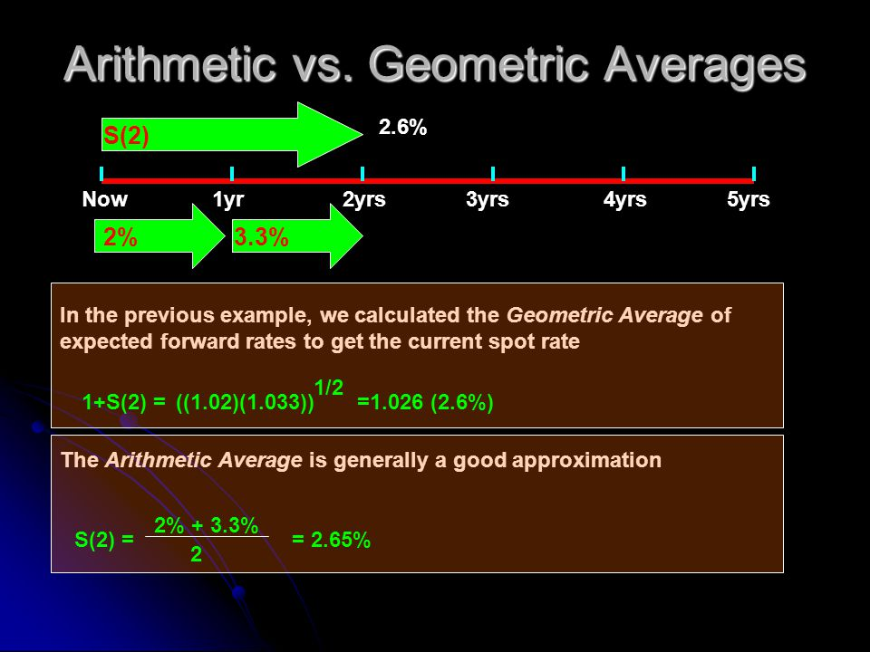 Arithmetic vs. Geometric Averages Now1yr2yrs4yrs3yrs5yrs 3.3% S(2) 2.6% In the previous example, we calculated the Geometric Average of expected forwa