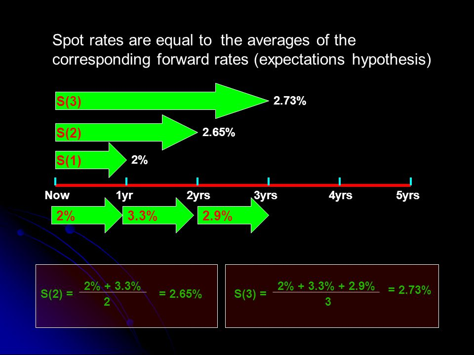 Now1yr2yrs4yrs3yrs5yrs 3.3% S(1) S(2) 2.65% 2% 2.9% S(3) 2.73% S(2) = 2 = 2.65% 2% + 3.3% S(3) = 3 = 2.73% 2% + 3.3% + 2.9% Spot rates are equal to the averages of the corresponding forward rates (expectations hypothesis)