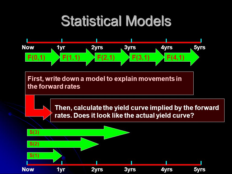 Statistical Models Now1yr2yrs4yrs3yrs5yrs 3.3%F(0,1)F(3,1)F(2,1)F(1,1)F(4,1) First, write down a model to explain movements in the forward rates Then, calculate the yield curve implied by the forward rates.
