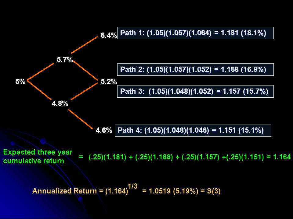 5.7% 5% 4.8% Path 1: (1.05)(1.057)(1.064) = 1.181 (18.1%) Path 2: (1.05)(1.057)(1.052) = 1.168 (16.8%) (.25)(1.181) + (.25)(1.168) + (.25)(1.157) +(.25)(1.151) = 1.164 Expected three year cumulative return = Annualized Return = (1.164) 1/3 = 1.0519 (5.19%) = S(3) 4.6% 5.2% 6.4% Path 3: (1.05)(1.048)(1.052) = 1.157 (15.7%) Path 4: (1.05)(1.048)(1.046) = 1.151 (15.1%)