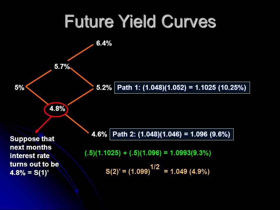 Future Yield Curves 5.7% 5% 4.8% 4.6% 5.2% 6.4% Suppose that next months interest rate turns out to be 4.8% = S(1) Path 1: (1.048)(1.052) = 1.1025 (10