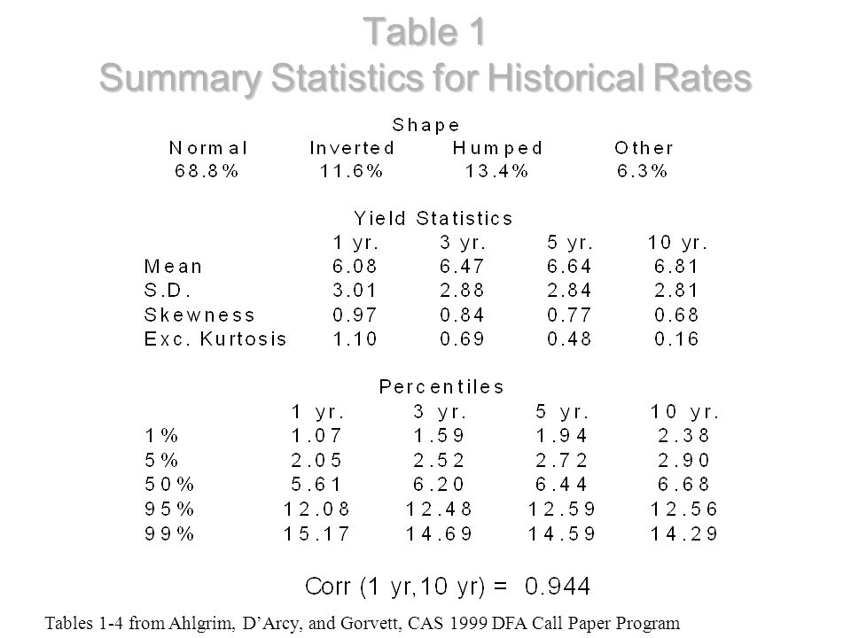 Table 1 Summary Statistics for Historical Rates Tables 1-4 from Ahlgrim, DArcy, and Gorvett, CAS 1999 DFA Call Paper Program