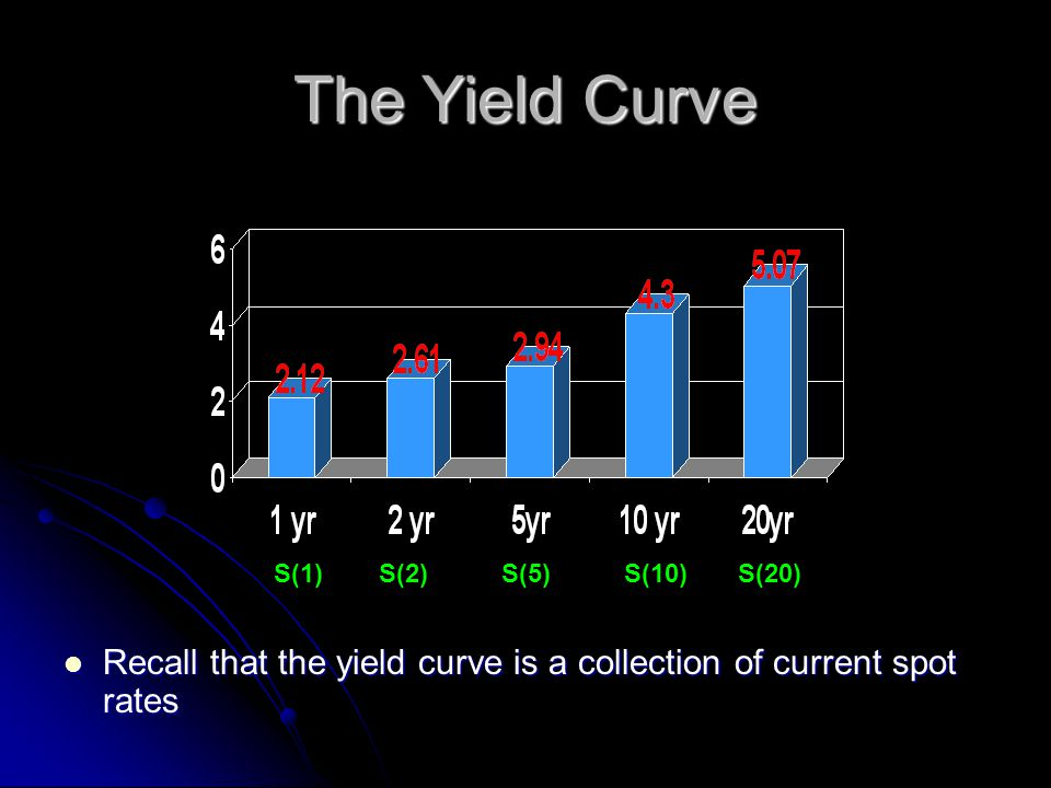 The Yield Curve Recall that the yield curve is a collection of current spot rates Recall that the yield curve is a collection of current spot rates S(