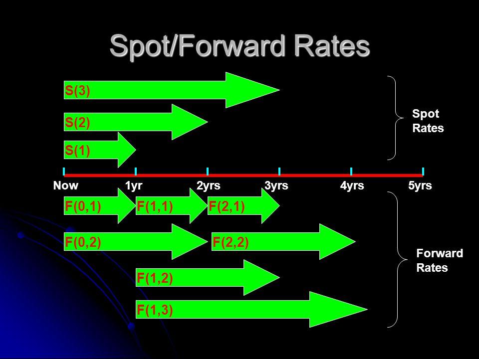 Spot/Forward Rates Now1yr2yrs4yrs3yrs5yrs F(0,1)F(1,1)F(2,1) S(1) S(2) S(3) F(0,2) F(1,2) Spot Rates Forward Rates F(2,2) F(1,3)