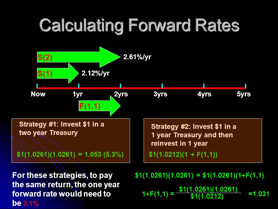 Calculating Forward Rates Now1yr2yrs4yrs3yrs5yrs F(1,1) S(1) S(2) 2.61%/yr 2.12%/yr Strategy #1: Invest $1 in a two year Treasury $1(1.0261)(1.0261) = 1.053 (5.3%) Strategy #2: Invest $1 in a 1 year Treasury and then reinvest in 1 year For these strategies, to pay the same return, the one year forward rate would need to be 3.1% $1(1.0261)(1.0261) = $1(1.0261)(1+F(1,1) $1(1.0212)(1 + F(1,1)) 1+F(1,1) = $1(1.0261)(1.0261) $1(1.0212) =1.031