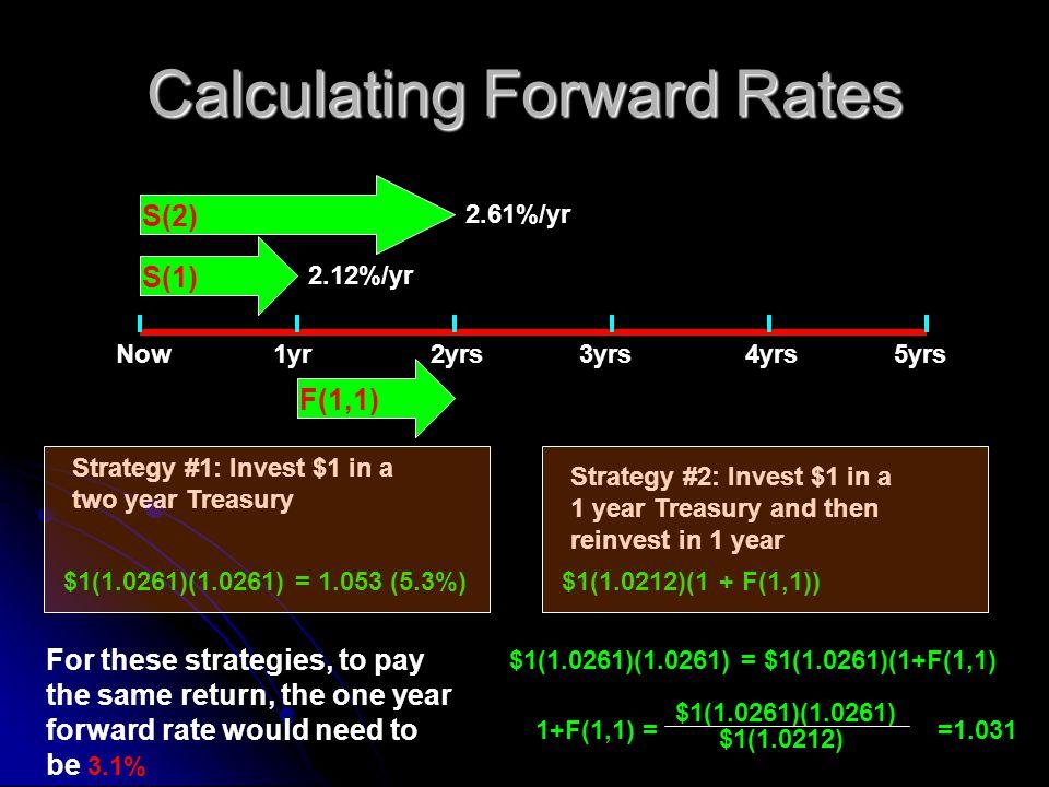 Calculating Forward Rates Now1yr2yrs4yrs3yrs5yrs F(1,1) S(1) S(2) 2.61%/yr 2.12%/yr Strategy #1: Invest $1 in a two year Treasury $1(1.0261)(1.0261) =