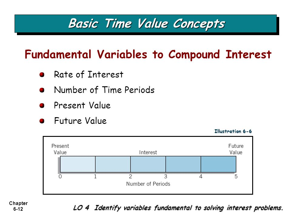Chapter 6-12 LO 4 Identify variables fundamental to solving interest problems. Rate of Interest Number of Time Periods Present Value Future Value Fund