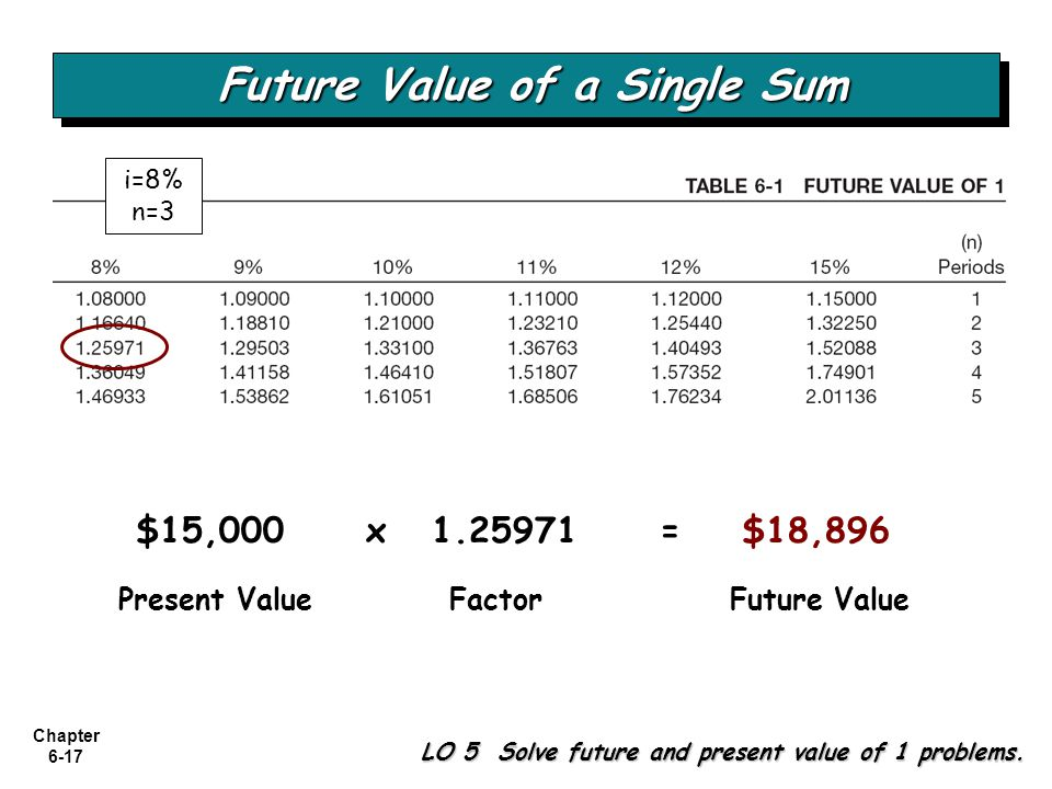 Chapter 6-17 LO 5 Solve future and present value of 1 problems. Present ValueFactorFuture Value $15,000x 1.25971= $18,896 Future Value of a Single Sum