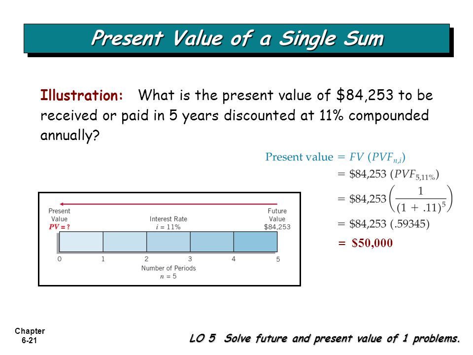 Chapter 6-21 LO 5 Solve future and present value of 1 problems. Present Value of a Single Sum Illustration: What is the present value of $84,253 to be