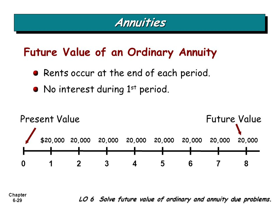 Chapter 6-29 LO 6 Solve future value of ordinary and annuity due problems. Future Value of an Ordinary Annuity Rents occur at the end of each period.
