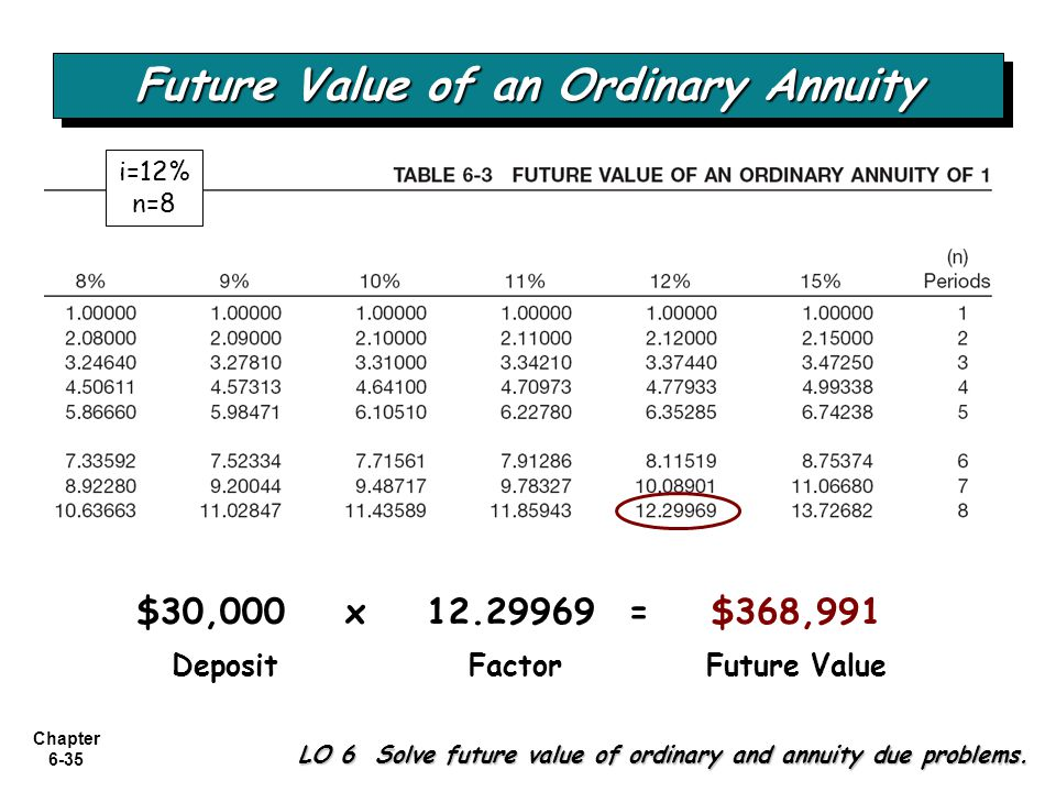 Chapter 6-35 Future Value of an Ordinary Annuity DepositFactorFuture Value LO 6 Solve future value of ordinary and annuity due problems. $30,000x 12.2