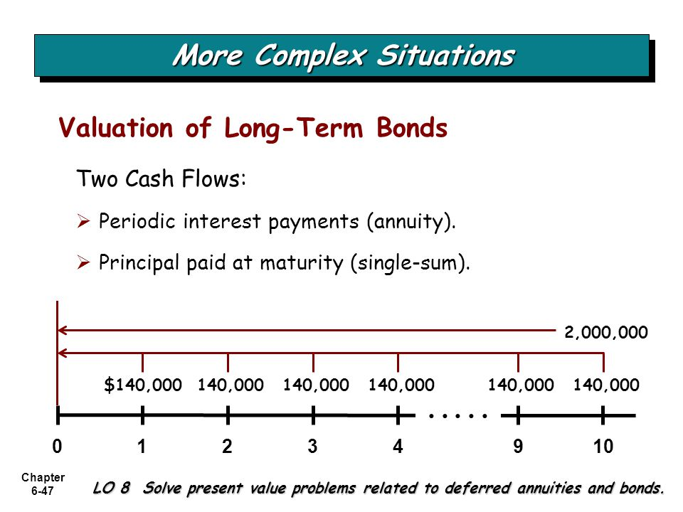 Chapter 6-47 LO 8 Solve present value problems related to deferred annuities and bonds. Two Cash Flows: Periodic interest payments (annuity). Principa