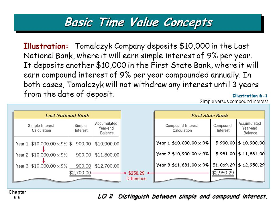 Chapter 6-6 Illustration: Tomalczyk Company deposits $10,000 in the Last National Bank, where it will earn simple interest of 9% per year. It deposits