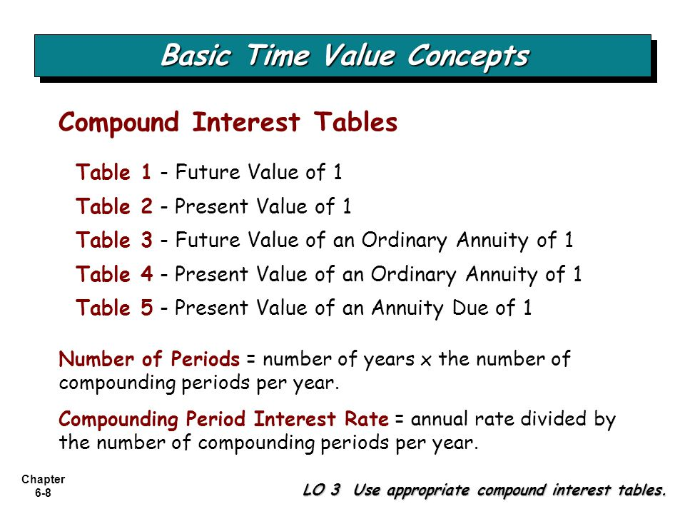 Chapter 6-8 LO 3 Use appropriate compound interest tables. Table 1 - Future Value of 1 Table 2 - Present Value of 1 Table 3 - Future Value of an Ordin