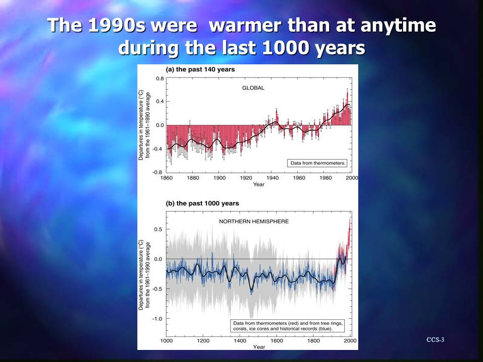 The 1990s were warmer than at anytime during the last 1000 years CCS-3
