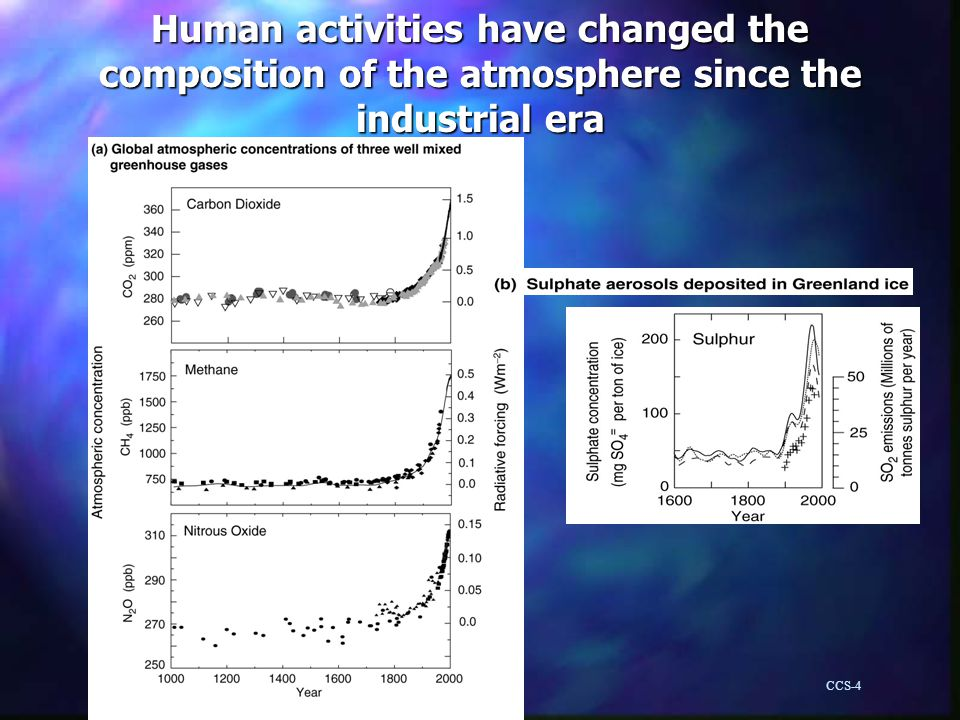 Human activities have changed the composition of the atmosphere since the industrial era CCS-4