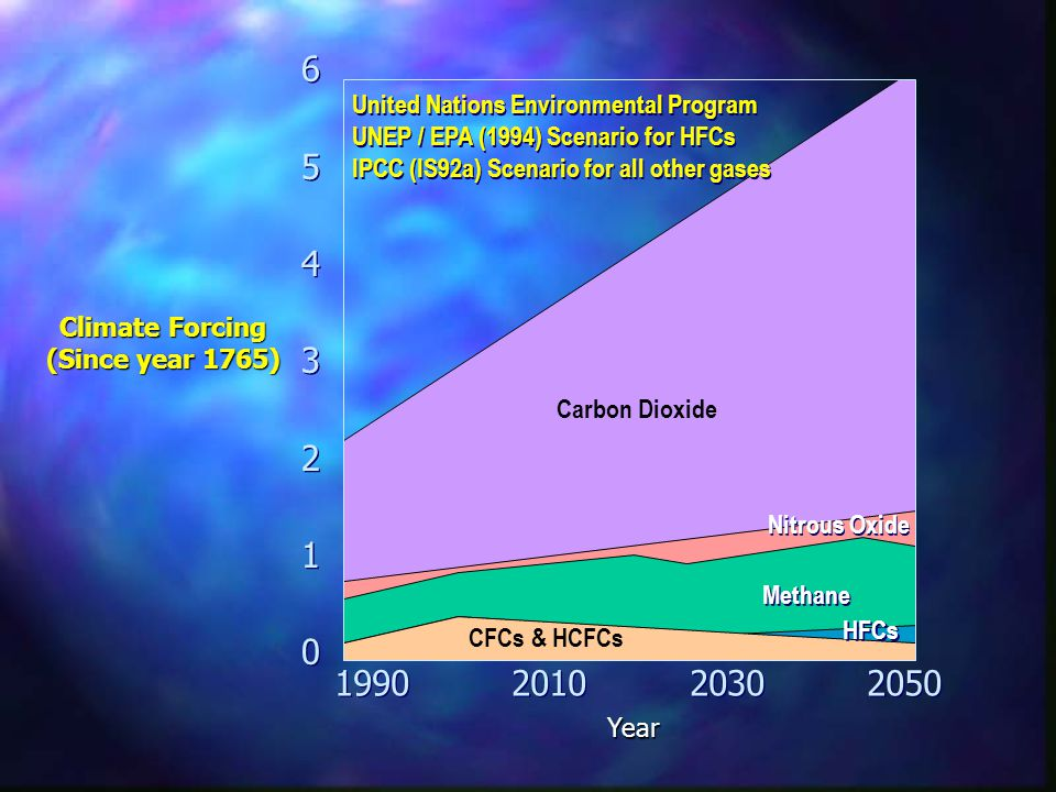 Climate Forcing (Since year 1765) 65432106543210 65432106543210 Year 1990201020302050 United Nations Environmental Program UNEP / EPA (1994) Scenario for HFCs IPCC (IS92a) Scenario for all other gases Carbon Dioxide Nitrous Oxide Methane CFCs & HCFCs HFCs