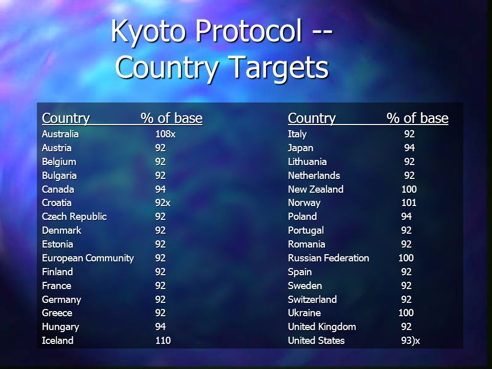 Kyoto Protocol -- Country Targets Country% of base Australia 108x Austria 92 Belgium 92 Bulgaria 92 Canada 94 Croatia 92x Czech Republic 92 Denmark 92 Estonia 92 European Community 92 Finland 92 France 92 Germany 92 Greece 92 Hungary 94 Iceland 110 Country% of base Italy 92 Japan 94 Lithuania 92 Netherlands 92 New Zealand 100 Norway 101 Poland 94 Portugal 92 Romania 92 Russian Federation 100 Spain 92 Sweden 92 Switzerland 92 Ukraine 100 United Kingdom 92 United States 93)x
