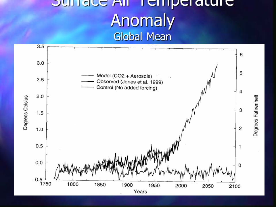 Surface Air Temperature Anomaly Global Mean