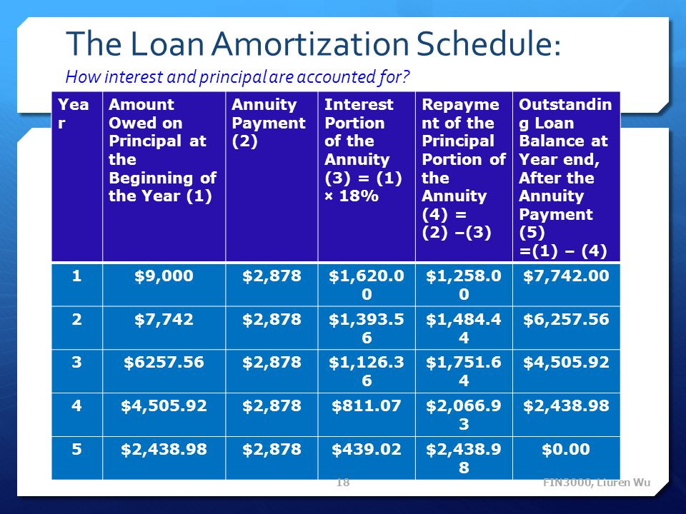 The Loan Amortization Schedule: How interest and principal are accounted for? Yea r Amount Owed on Principal at the Beginning of the Year (1) Annuity