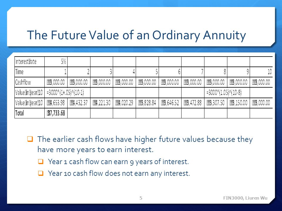 The Future Value of an Ordinary Annuity The earlier cash flows have higher future values because they have more years to earn interest. Year 1 cash fl