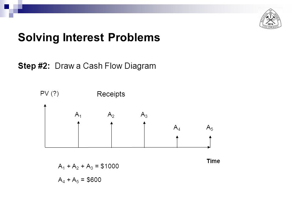 Solving Interest Problems Step #2: Draw a Cash Flow Diagram Receipts Time PV (?) A1A1 A2A2 A3A3 A4A4 A5A5 A 1 + A 2 + A 3 = $1000 A 4 + A 5 = $600
