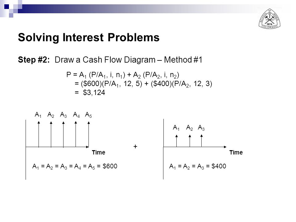 Solving Interest Problems Step #2: Draw a Cash Flow Diagram – Method #1 Time A1A1 A2A2 A3A3 A1A1 A 1 = A 2 = A 3 = A 4 = A 5 = $600A 1 = A 2 = A 3 = $