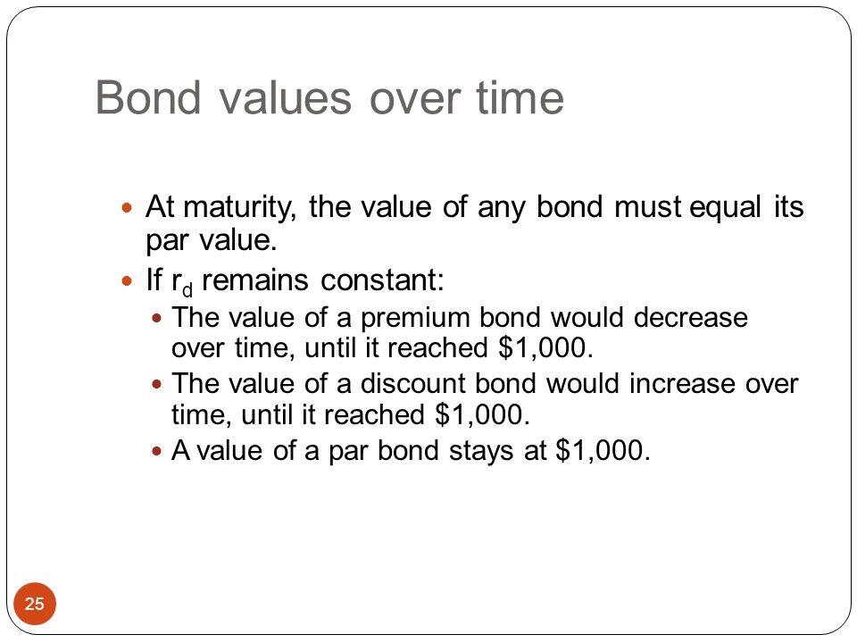 Bond Value Changes Over Time 24 u Returning to the Duffs Beer original example #1, where r = 9%, N = 15, C (PMT) = $75, par (FV) = $1000, & PV = $879.