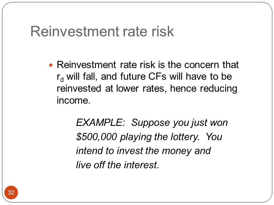 Interest Rate Risk: Bond Price Sensitivity Graph 31