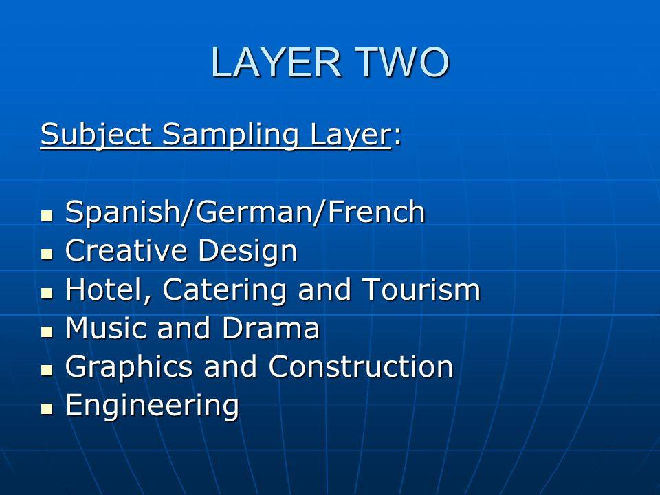 LAYER TWO Subject Sampling Layer: Spanish/German/French Spanish/German/French Creative Design Creative Design Hotel, Catering and Tourism Hotel, Cater
