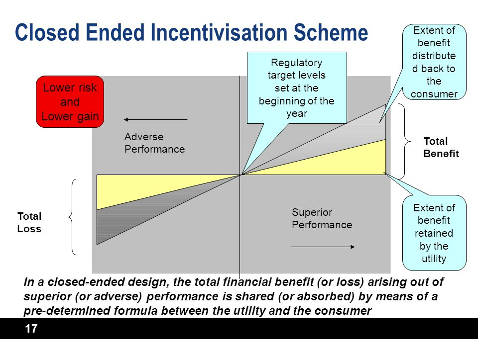 17 Closed Ended Incentivisation Scheme Superior Performance Adverse Performance Regulatory target levels set at the beginning of the year Total Benefi