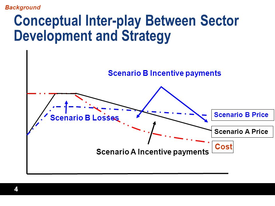 4 Conceptual Inter-play Between Sector Development and Strategy Background Scenario A Incentive payments Scenario B Price Scenario B Incentive payment