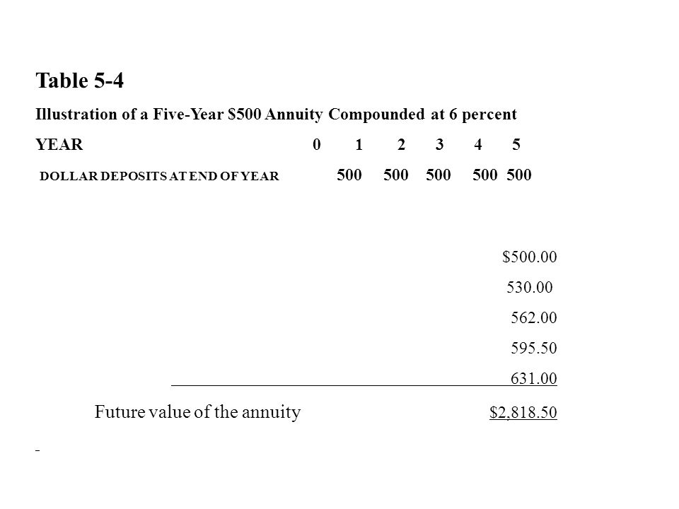 Table 5-4 Illustration of a Five-Year $500 Annuity Compounded at 6 percent YEAR 0 1 2 3 4 5 DOLLAR DEPOSITS AT END OF YEAR 500 500 500 500 500 $500.00 530.00 562.00 595.50 631.00 Future value of the annuity $2,818.50