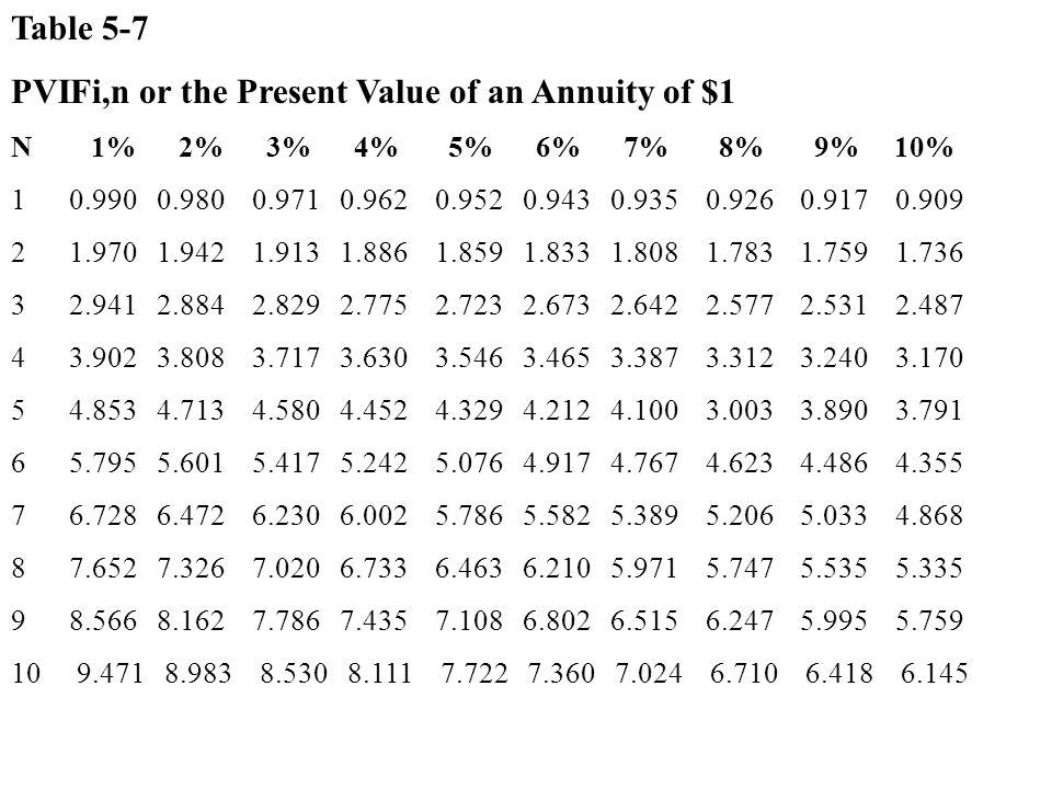 Table 5-7 PVIFi,n or the Present Value of an Annuity of $1 N 1% 2% 3% 4% 5% 6% 7% 8% 9% 10% 1 0.990 0.980 0.971 0.962 0.952 0.943 0.935 0.926 0.917 0.909 2 1.970 1.942 1.913 1.886 1.859 1.833 1.808 1.783 1.759 1.736 3 2.941 2.884 2.829 2.775 2.723 2.673 2.642 2.577 2.531 2.487 4 3.902 3.808 3.717 3.630 3.546 3.465 3.387 3.312 3.240 3.170 5 4.853 4.713 4.580 4.452 4.329 4.212 4.100 3.003 3.890 3.791 6 5.795 5.601 5.417 5.242 5.076 4.917 4.767 4.623 4.486 4.355 7 6.728 6.472 6.230 6.002 5.786 5.582 5.389 5.206 5.033 4.868 8 7.652 7.326 7.020 6.733 6.463 6.210 5.971 5.747 5.535 5.335 9 8.566 8.162 7.786 7.435 7.108 6.802 6.515 6.247 5.995 5.759 10 9.471 8.983 8.530 8.111 7.722 7.360 7.024 6.710 6.418 6.145